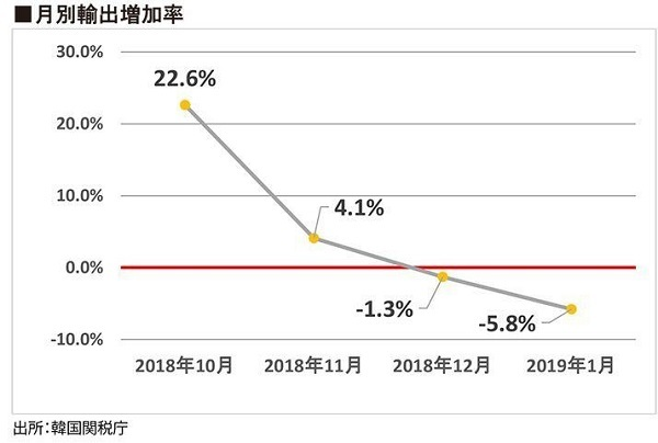 韓国、輸出急減で通貨危機の足音 日米に見放されたらジ・エンド?韓国の月別輸出増加率