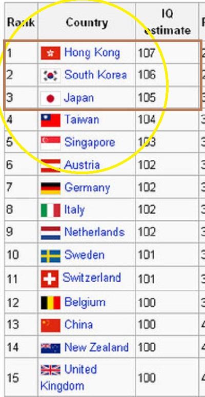 「世界IQ(知能指数)ランキング」が発表され、日本は3位だったほか、アジア諸国・地域(香港、韓国、台湾、シンガポール)が世界185カ国中、上位5位までに入った。首位は香港、2位は韓国だった。