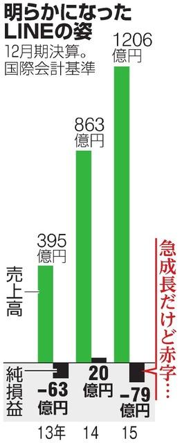 LINE、純損失79億円 役員4人は韓国ネイバー出身