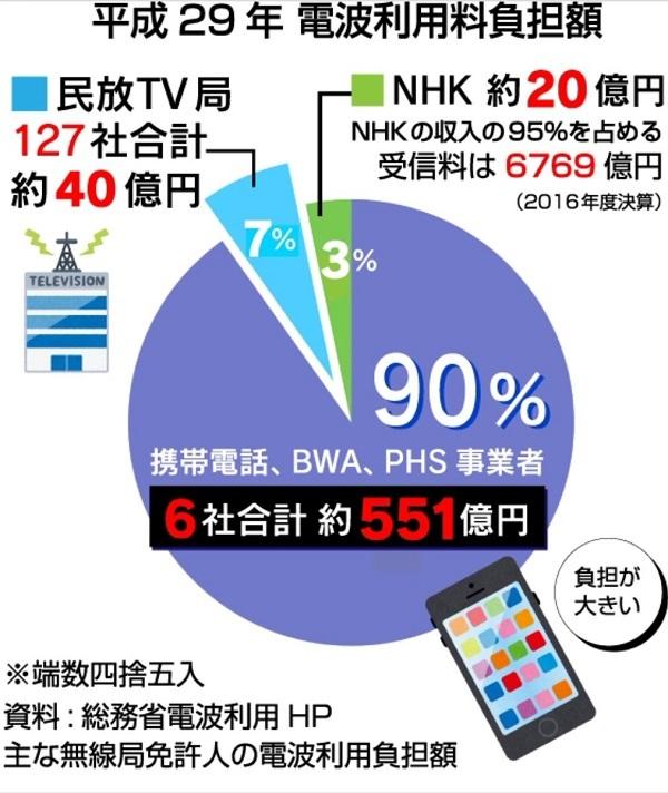 日本の携帯電話料金が高いのは、政府・総務省がテレビ局を優遇しているせい 通信と放送で、電波使用料の偏りが激しすぎると思います。テレビ局は売上げ相応の額を支払って欲しい。