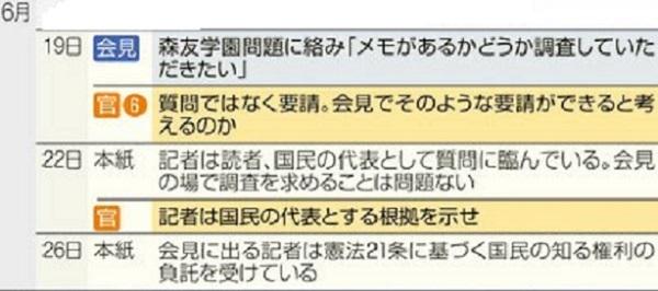 東京新聞「記者は国民の代表として質問に臨んでいる」→官邸「記者は国民の代表とする根拠を示せ」→東京新聞「会見に出る記者は憲法21条に基づく国民の知る権利の負託を受けてる」→国民「記者に負託してない」