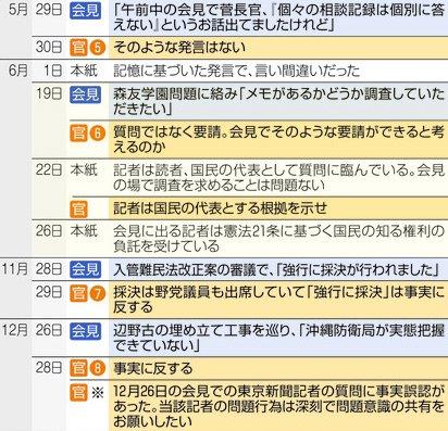 東京新聞「記者は国民の代表として質問に臨んでいる」 官邸「記者が国民の代表とする根拠を示せ」東京新聞「会見に出る記者は憲法21条に基づく国民の知る権利の負託を受けてる」