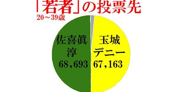 「若者は玉城デニー氏を嫌い佐喜眞氏に投票」というウソ【データで分析する沖縄県知事選挙と俗流若者論】