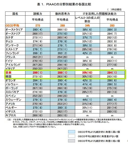 一方、韓国は、「数的思考力」で23か国(地域)中16位となるなど、全ての項目で平均以下となった。OECDが「国際成人力調査」という調査で日本が「読解力」「数的思考力」「ITを活用した問題解決能力(コンピュ