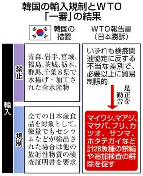 韓国による日本産水産物等の輸入規制