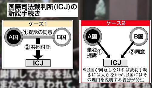 国際司法裁判所(ICIJ)の訴訟手続き