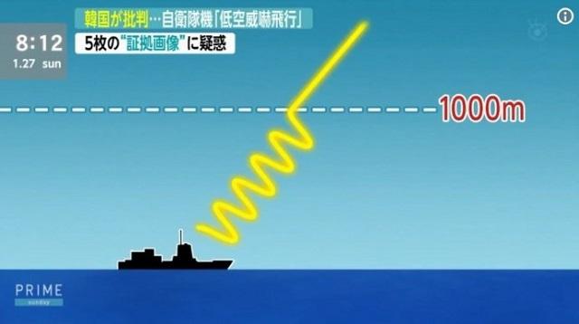 【レーダー照射】韓国国防部公開の画像に元自衛艦隊司令官「韓国のは20年前のレーダーなので常識的には1000m以内の距離は測れない」 -