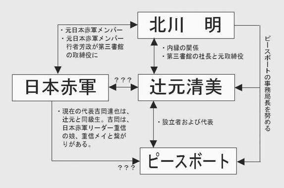 辻元清美の内縁の夫である北川明は、元日本赤軍のメンバー
