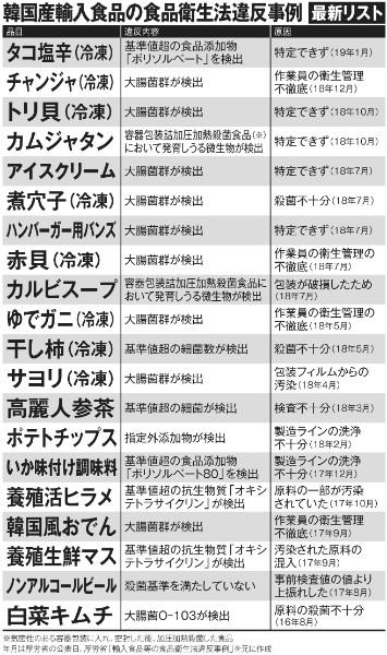 【韓国産輸入食品の食品衛生法違反事例「最新リスト」】糞尿汚染水域で採取された韓国産貝類缶詰、米FDAがNO通告