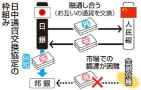 3兆円の日支通貨スワップ合意!邦銀と外貨不足が深刻な支那を救済!田村秀男「日米の信頼損なう」