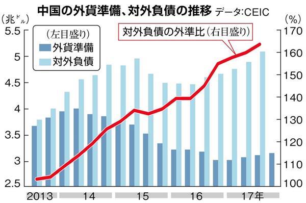 外貨準備増は中国自滅のシグナル 習近平氏の野望、外部からの借金なしに進められず