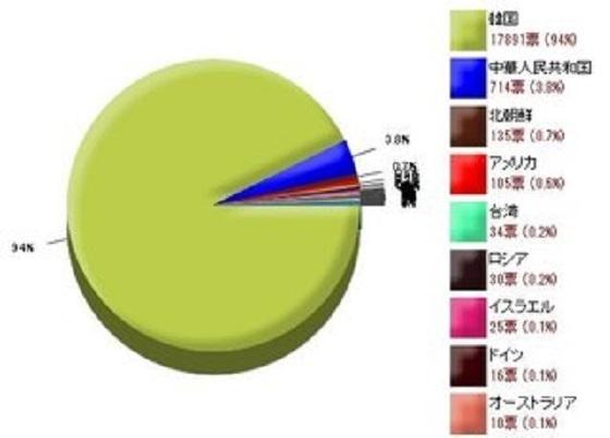 週刊文春がメールマガジン読者1184人にアンケートを行ったところ、「韓国が好き」が150人(12.7%)に対し、「韓国が嫌い」は1034人(87.3%)に上った。