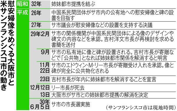 大阪市の吉村洋文市長はヘイトスピーチには関しては言論の自由や表現の自由を弾圧する不適切な言動を繰り返しているが、慰安婦問題について姉妹都市だったサンフランシスコ市への対応は実に立派だった!