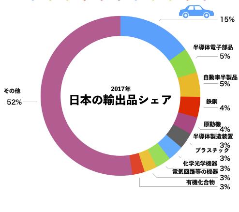 2017年日本の輸出品種類別シェア