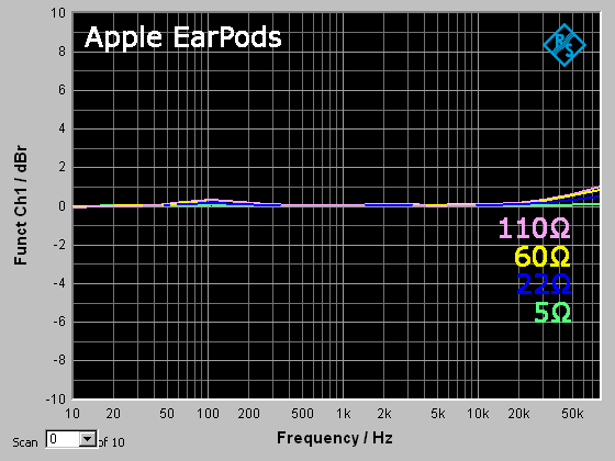 earpods_5_22_60_110_50mV.png