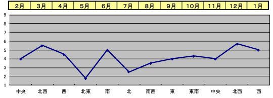y-fortune2019_chart2.jpg