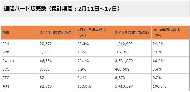 週間ハード販売数(集計期間:2月11日~17日)