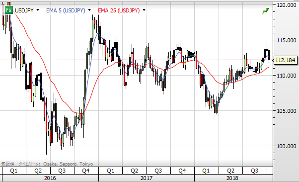 USD chart1810_2016