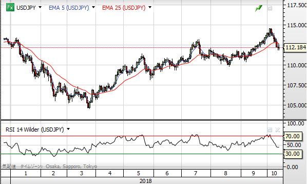 USD chart1810_day rsi