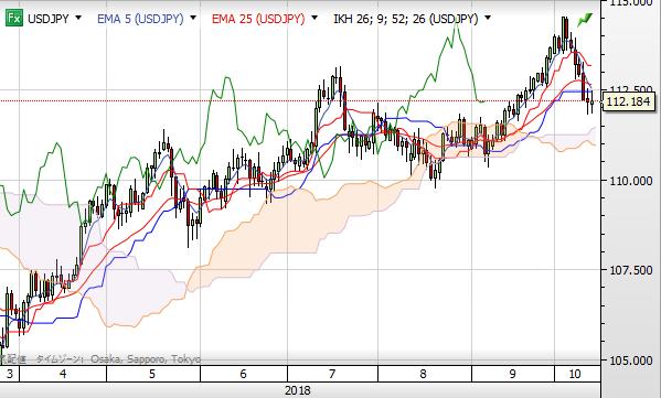 USD chart1810 day itimoku