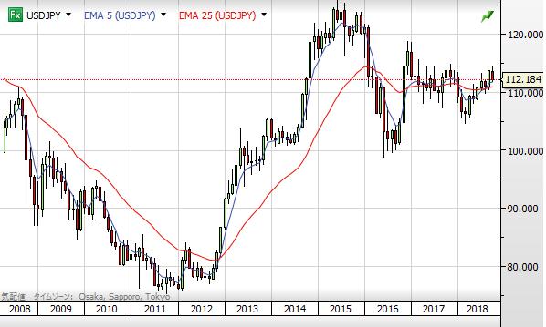 USD chart1810_10year