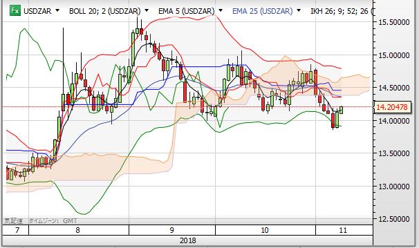 USD ZAR day1811