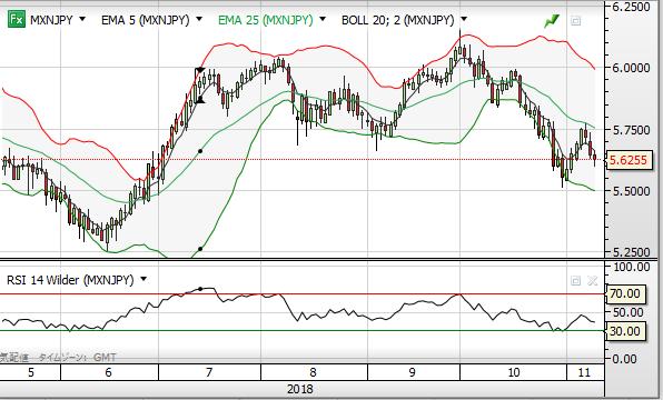MXN chart1811_day