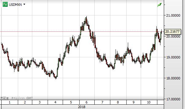 USD MXN chart1811_2018