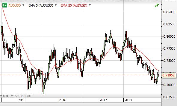 AUD USD chart1811_2015