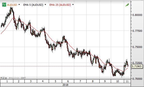 AUD USD chart1811_2018