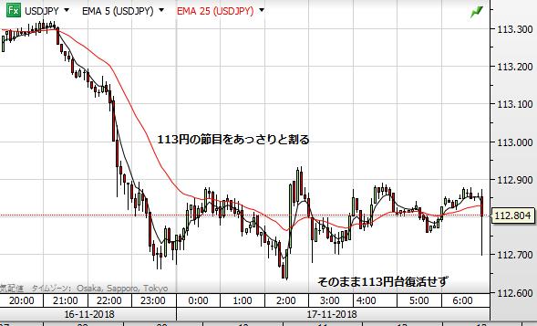 USD chart1117 5minute