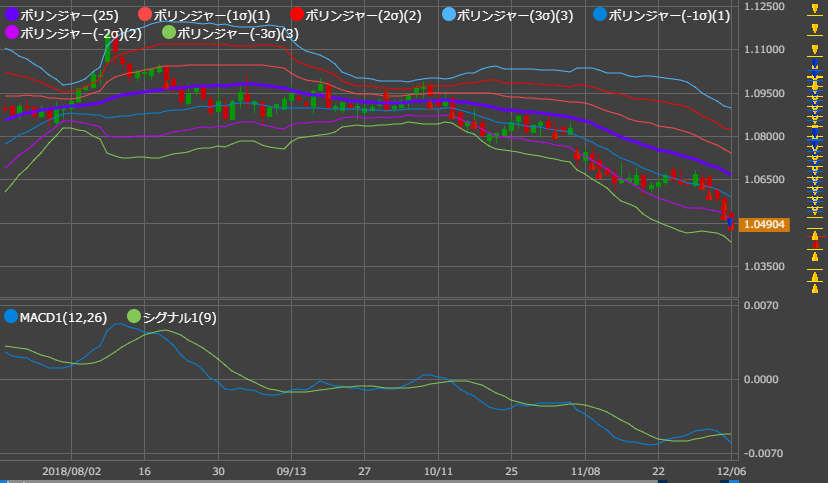 AUDNZD day1206_bol and macd