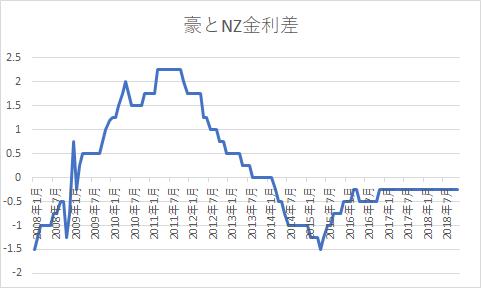 豪NZ金利差1209