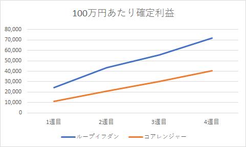 core vs tri1210