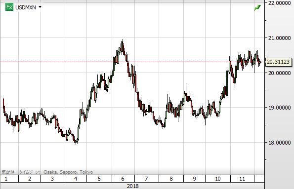 USD MXN chart1812