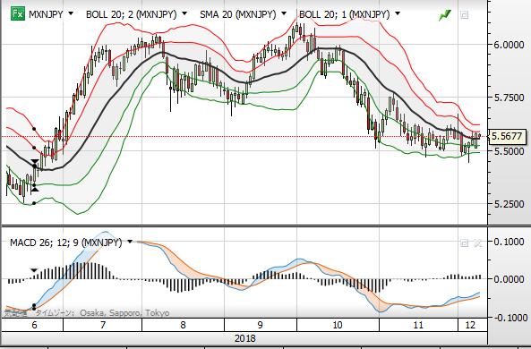 MXN chart day1812
