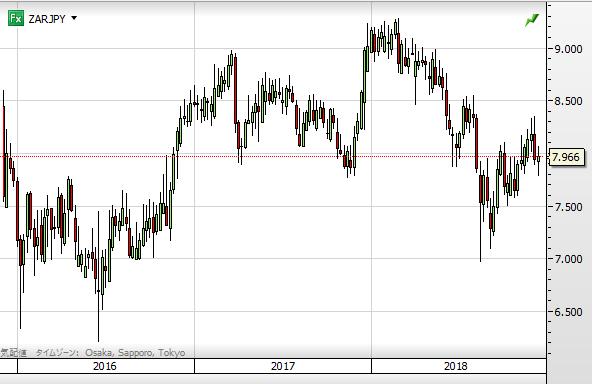 ZAR chart1812_2016