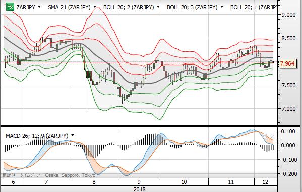 ZAR chart day1214