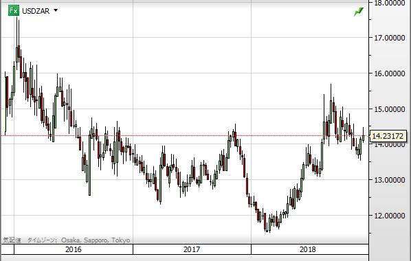USD ZAR chart1812_2016