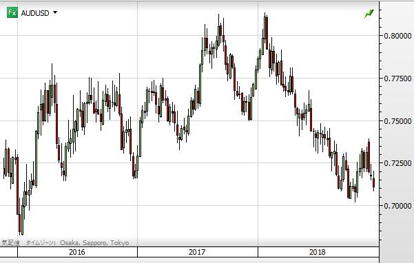 AUD USD chart1812_2016