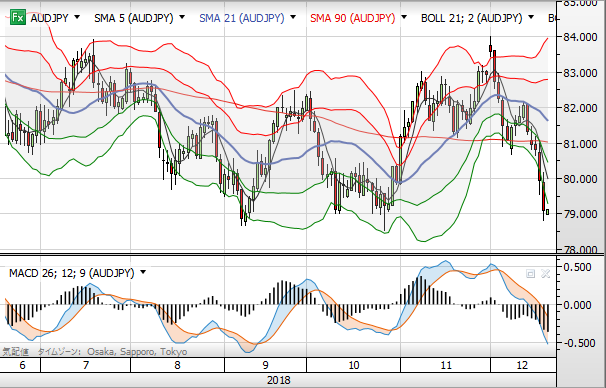 AUD chart day1812