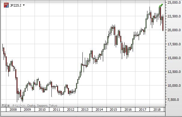 nikkei chart1812_10year