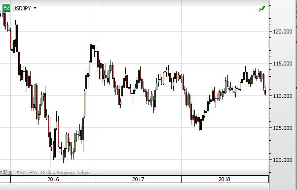 USD chart1812_2016