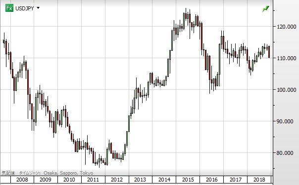 USD chart1812_10year