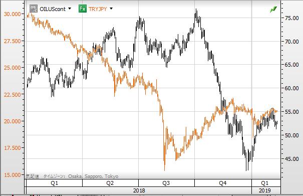 TRY vs oil1902