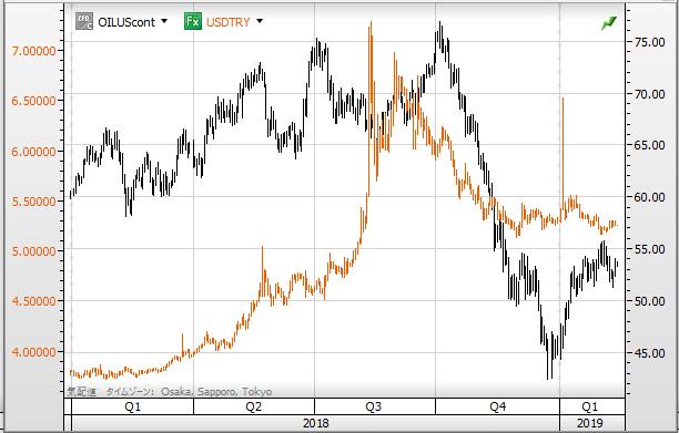 USD TRY vs oil1902