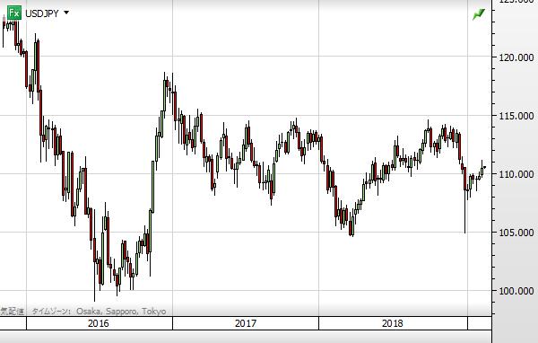 USD chart1902_2016