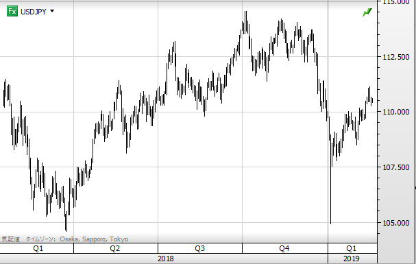 USD chart1902_2018