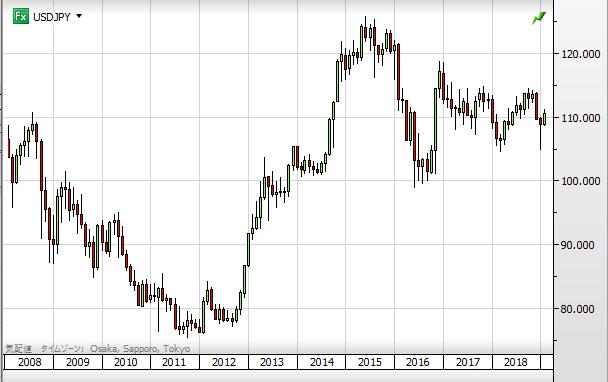 USD chart1902_2008