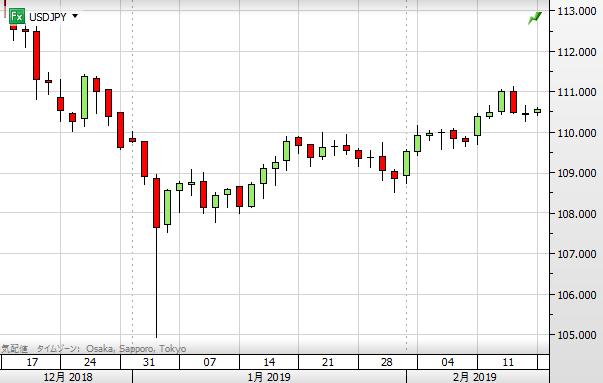 USD chart1902_2019